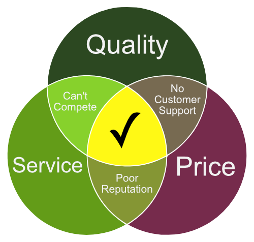 Quality Service Price Triangle